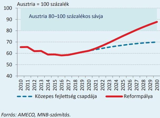 A munkatermelékenység alakulása Ausztriához viszonyítva