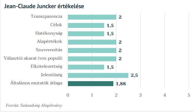 Juncker bizonyítványa: 1,88-as átlagot kapott a szakértőktől a politikus